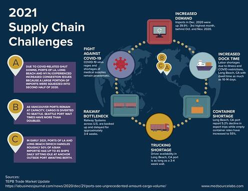 2021-Supply-Chain-Challenges_V2-pdf